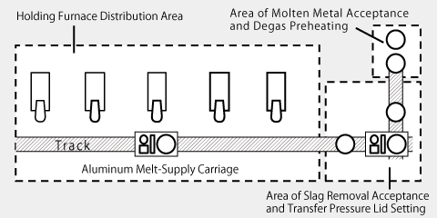 Automatic Aluminum Melt-Supply Carriage System Method's layout plan