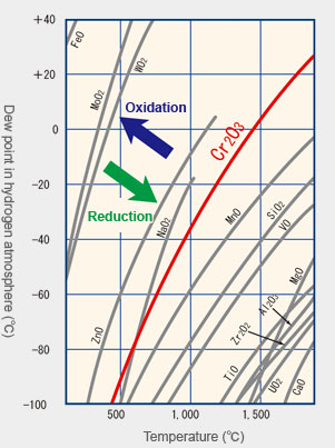 The chart shows the equilibrium temperature and dew point of metal oxides in a hydrogen atmosphere