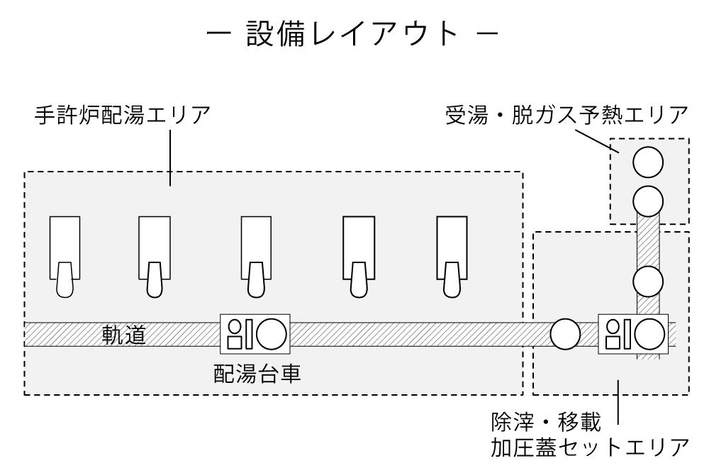 自動配湯台車システム