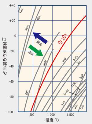 水素雰囲気中での金属酸化物の平衡温度と露点