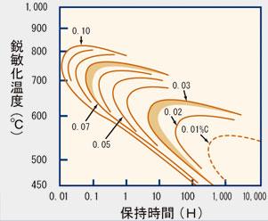 オーステナイト系ステンレスSUS304の炭素量と鋭敏化の関連図