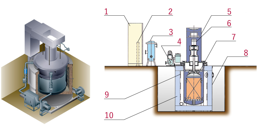 ピット型(たて型)光輝焼鈍炉PMRの内部構造を示した図